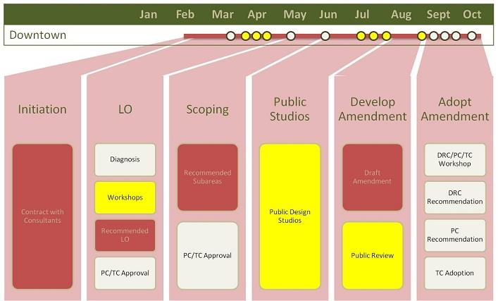 Downtown and Lodging Overlay Process Overview chart